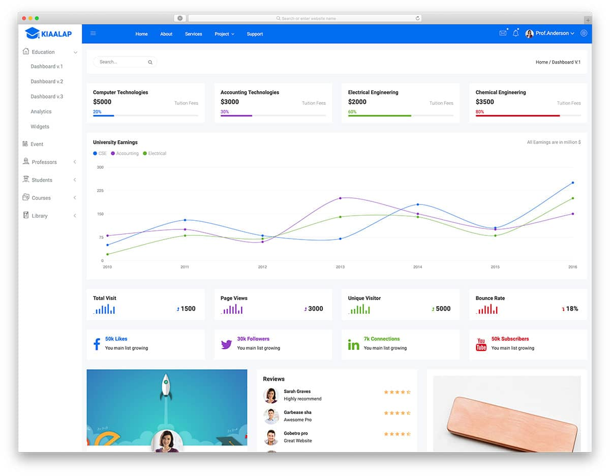 37 Free Simple Bootstrap Admin Templates For Content Rich Web Apps