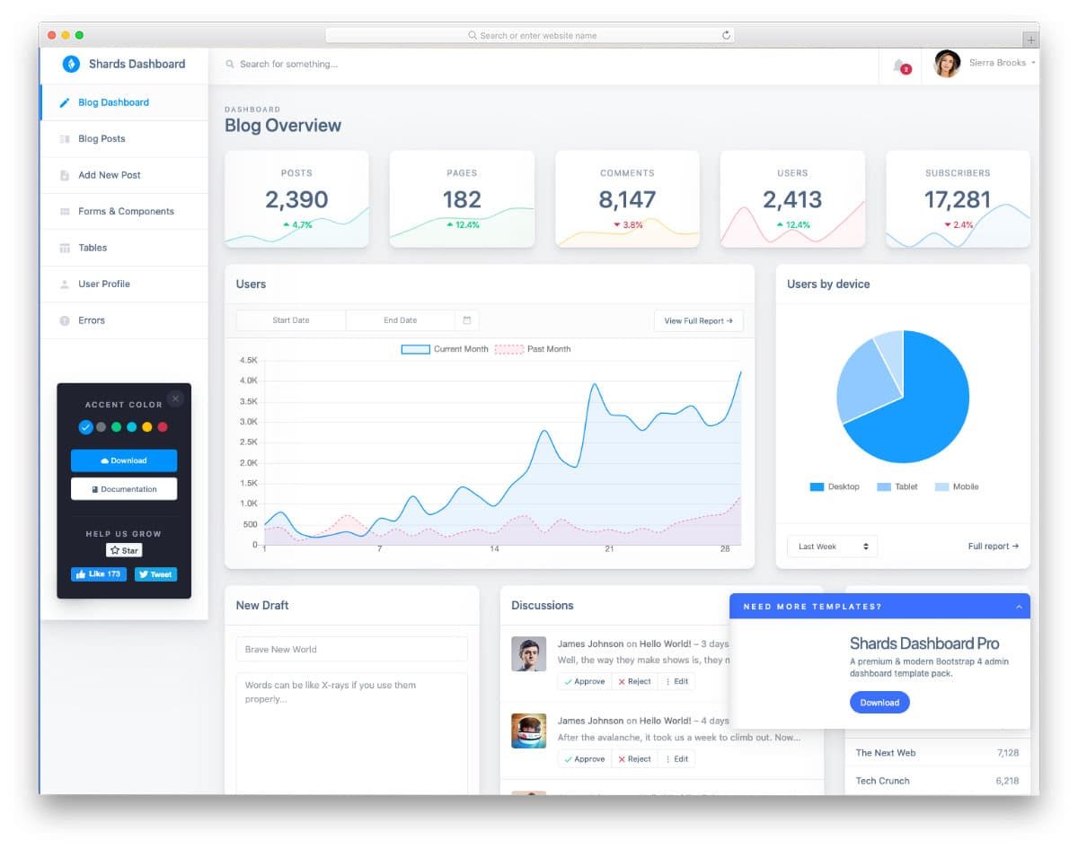 admin template for bloggers and content team